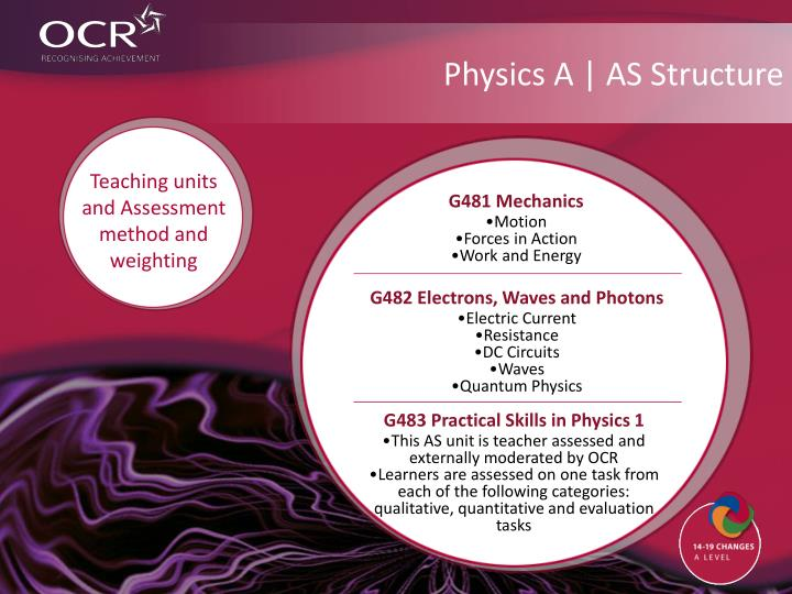 Physics A | AS Structure