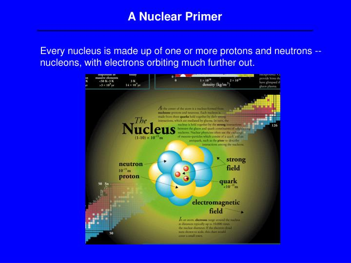 A Nuclear Primer