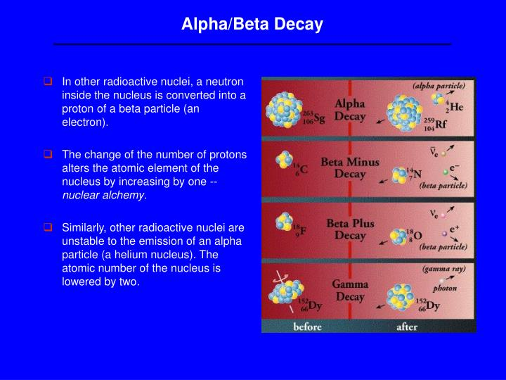Alpha/Beta Decay