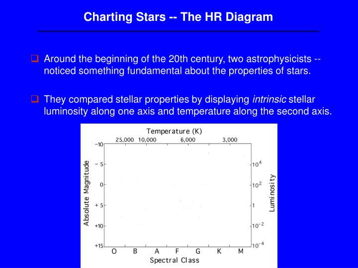 Charting Stars -- The HR Diagram