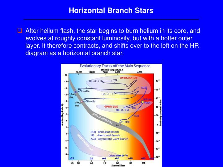 Horizontal Branch Stars