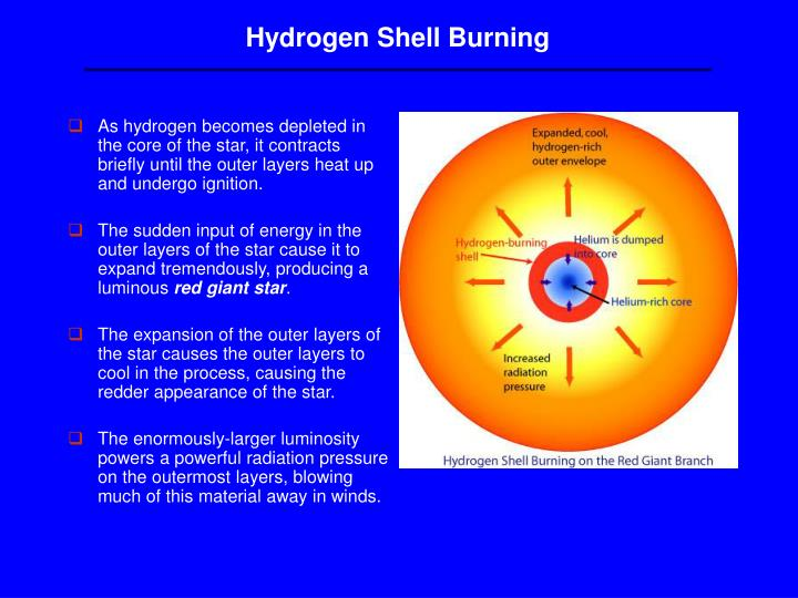 Hydrogen Shell Burning