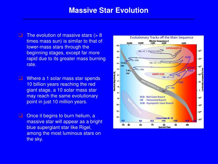 Massive Star Evolution