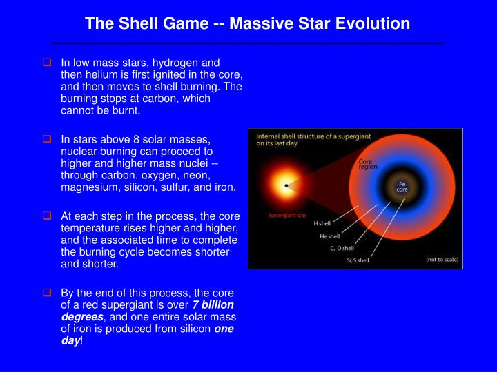 The Shell Game -- Massive Star Evolution