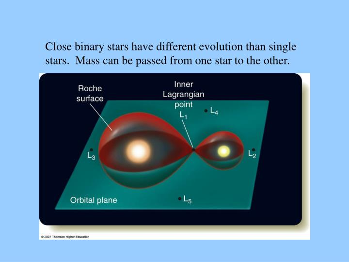 Close binary stars have different evolution than single