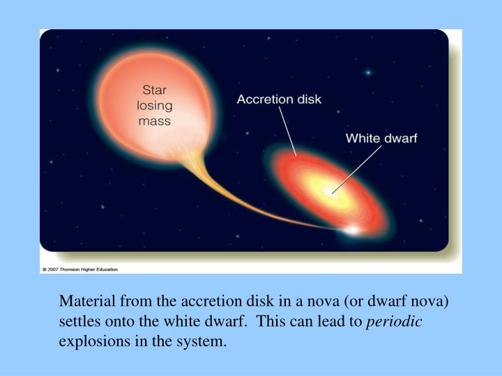 Material from the accretion disk in a nova (or dwarf nova)