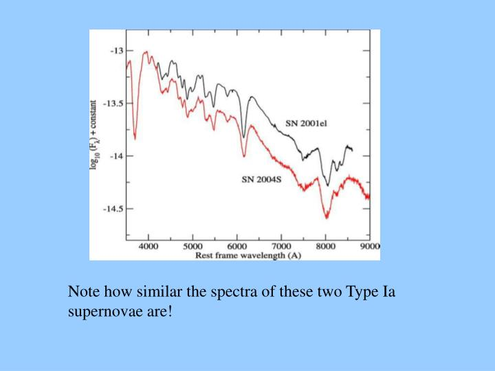 Note how similar the spectra of these two Type Ia