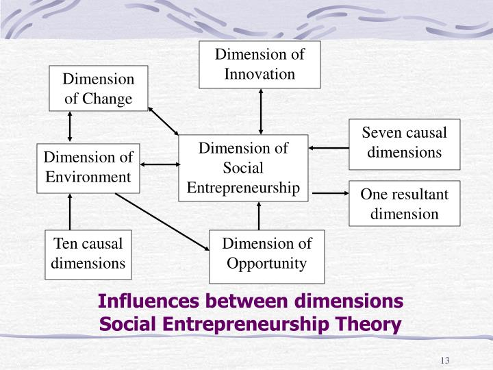 Dimension of Innovation