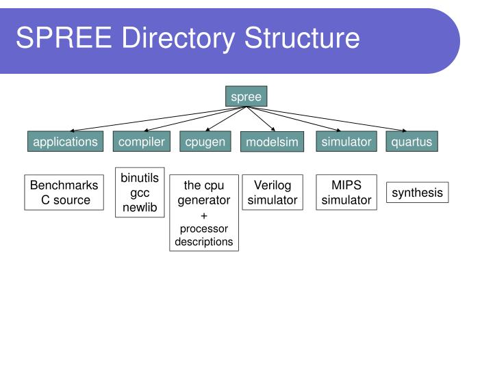 SPREE Directory Structure