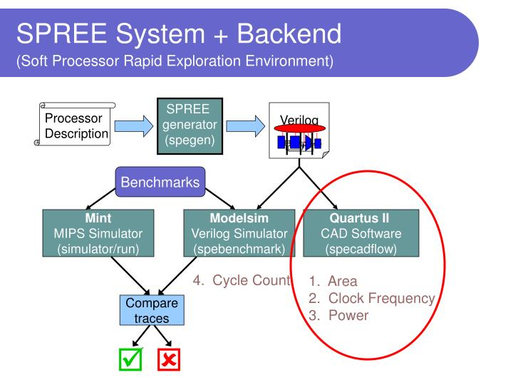 SPREE System + Backend