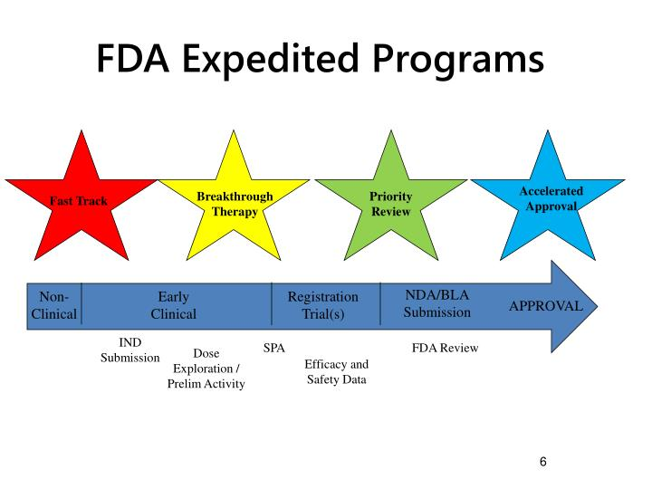 FDA Expedited Programs