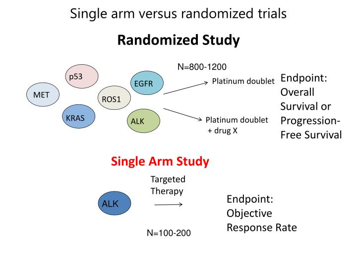 Single arm versus randomized trials