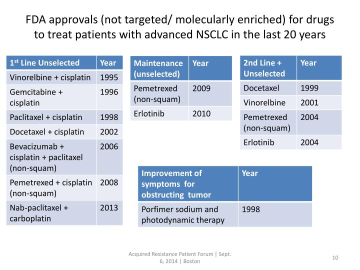 FDA approvals (not targeted/ molecularly enriched) for drugs to treat patients with advanced NSCLC in the last 20 years