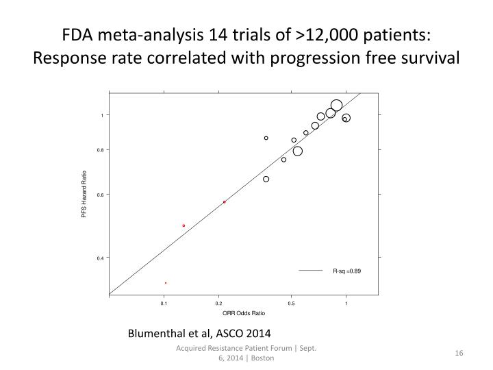 FDA meta-analysis 14 trials of >12,000 patients: Response rate correlated with progression free survival