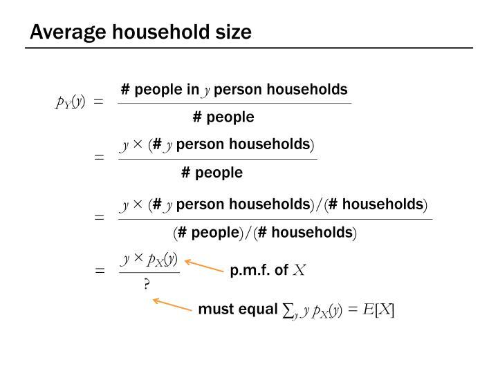 Average household size