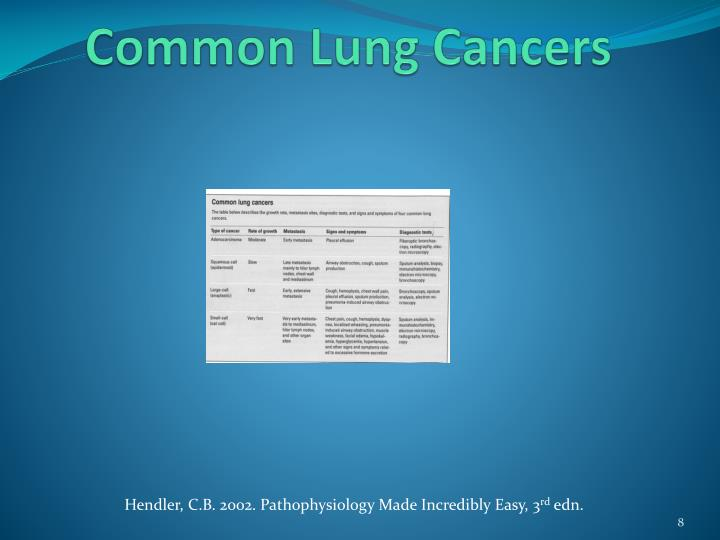 Common Lung Cancers