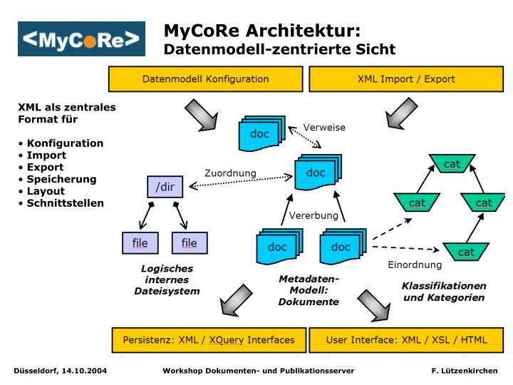MyCoRe Architektur: