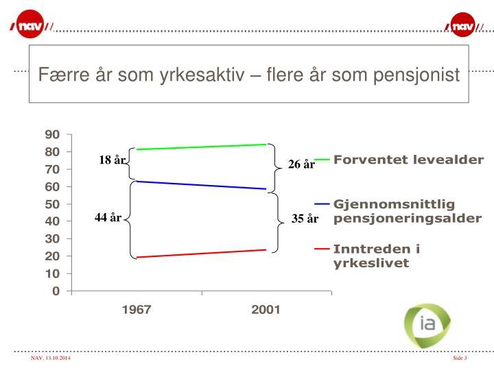 Færre år som yrkesaktiv – flere år som pensjonist