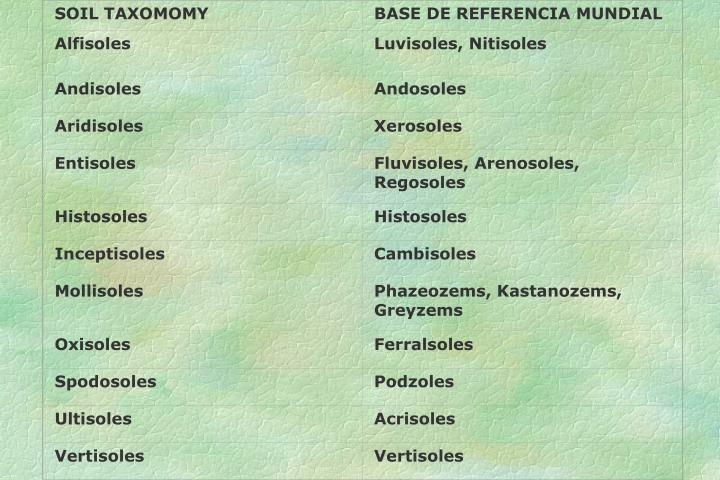 Tabla de equivalencias entre la Soil Taxonomy y la WRB