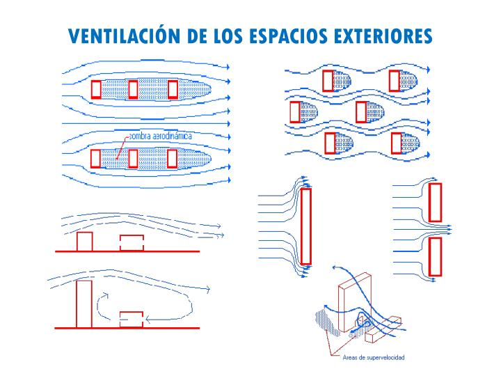 VENTILACIÓN DE LOS ESPACIOS EXTERIORES