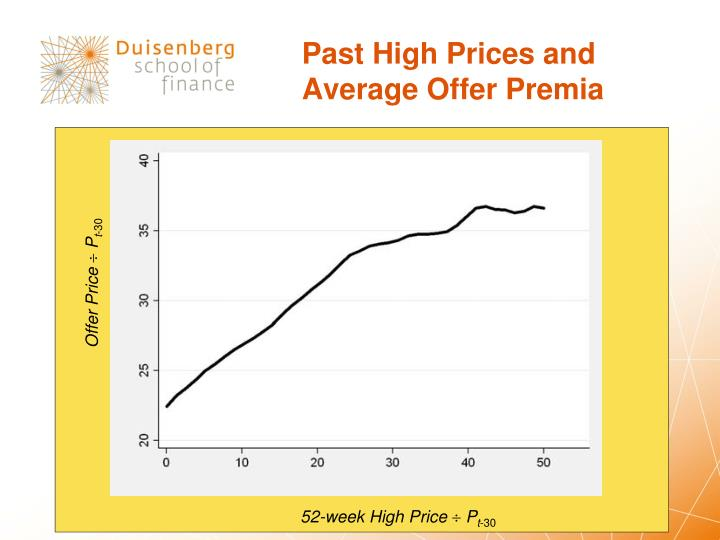 Past High Prices and