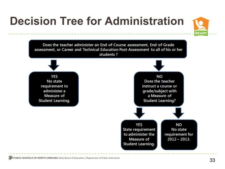 Decision Tree for Administration