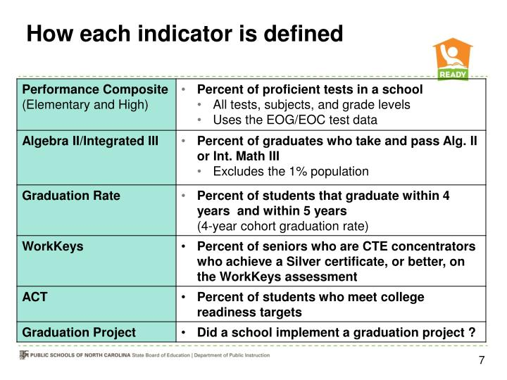 How each indicator is defined
