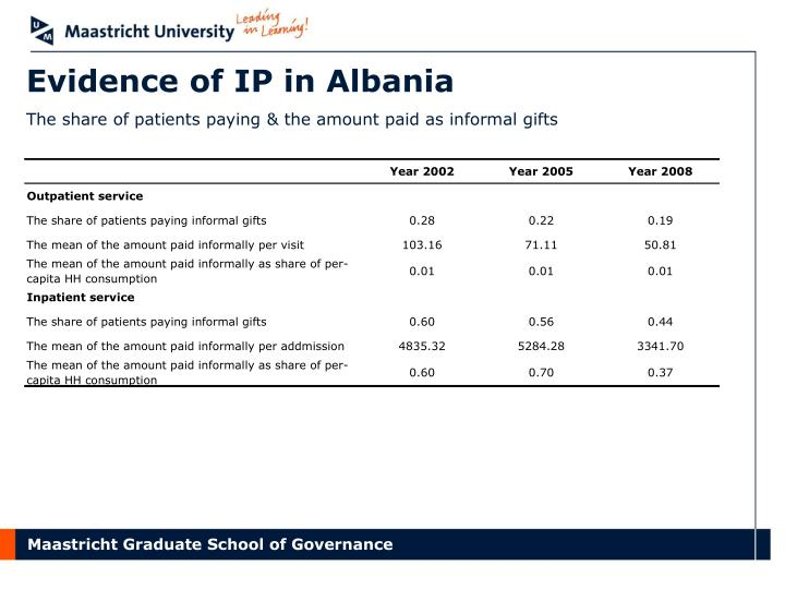 Evidence of IP in Albania