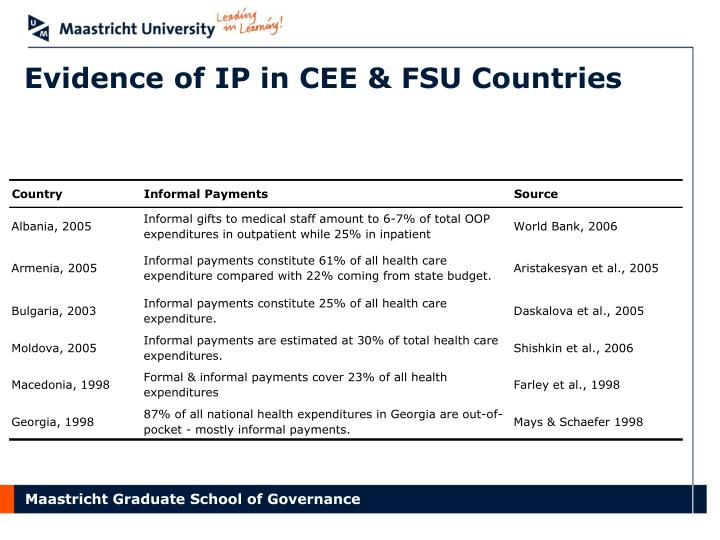 Evidence of IP in CEE & FSU Countries