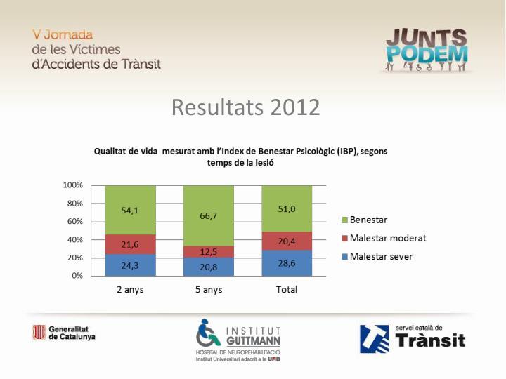 Resultats 2012
