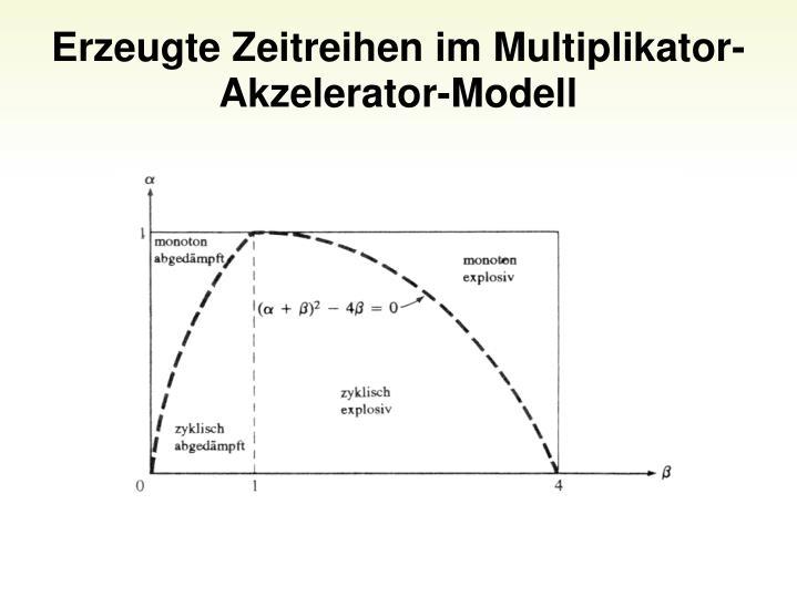 Erzeugte Zeitreihen im Multiplikator-Akzelerator-Modell