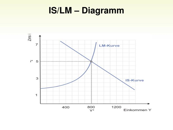 IS/LM  Diagramm