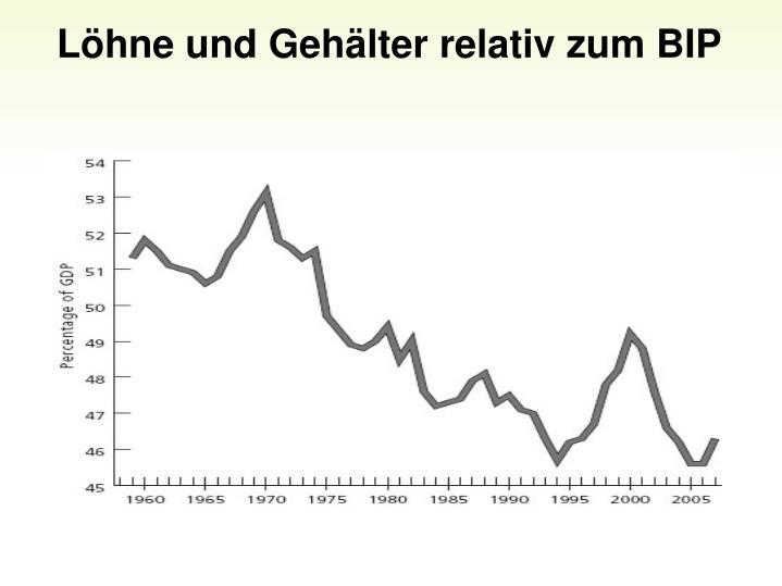 Lhne und Gehlter relativ zum BIP