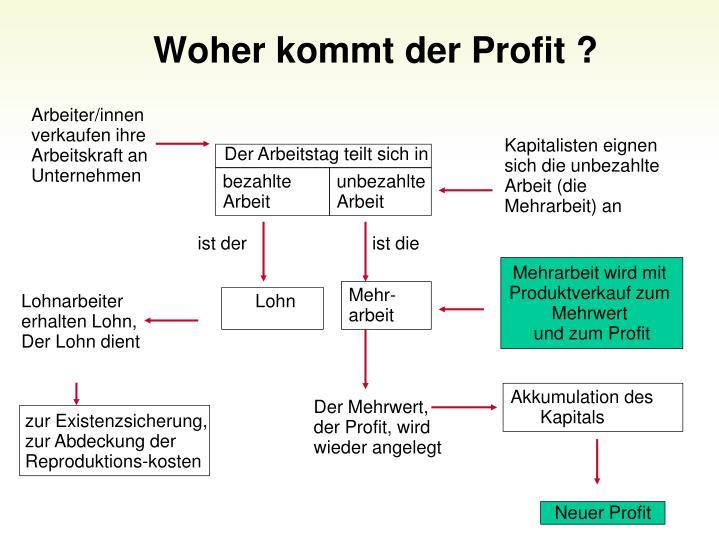 Woher kommt der Profit ?