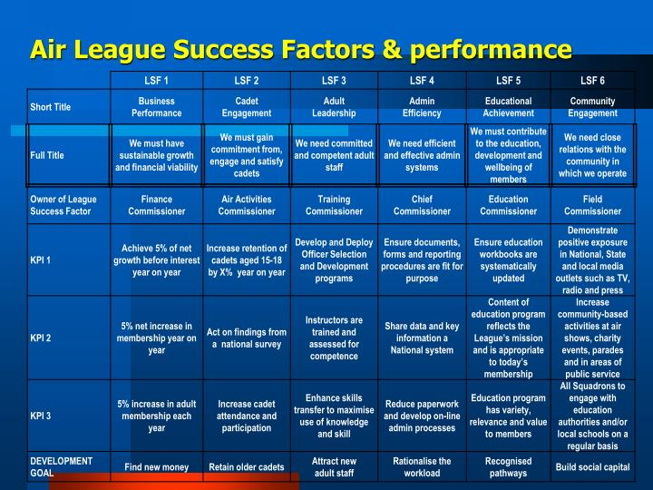 Air League Success Factors & performance