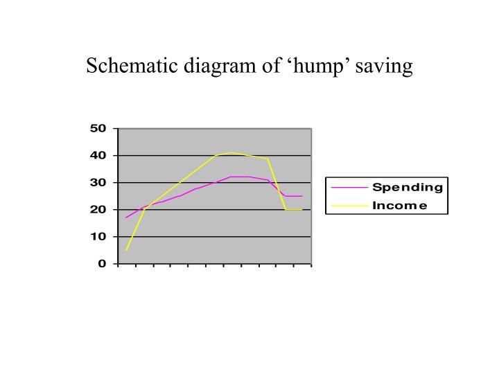 Schematic diagram of 'hump' saving