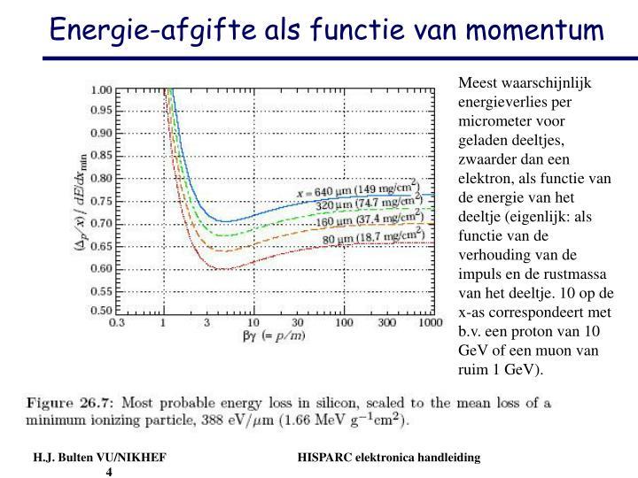 Meest waarschijnlijk energieverlies per micrometer voor geladen deeltjes, zwaarder dan een elektron, als functie van de energie van het deeltje (eigenlijk: als functie van de verhouding van de impuls en de rustmassa van het deeltje. 10 op de x-as correspondeert met b.v. een proton van 10 GeV of een muon van ruim 1 GeV).
