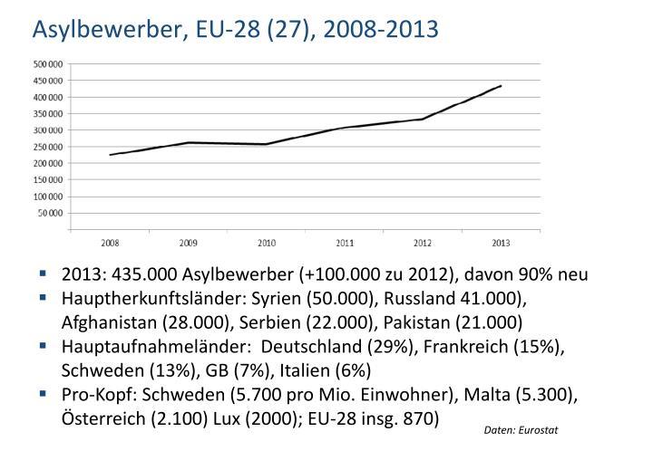 Asylbewerber, EU-28 (27), 2008-2013