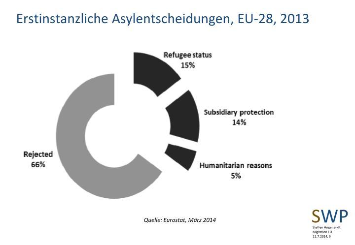Erstinstanzliche Asylentscheidungen, EU-28, 2013