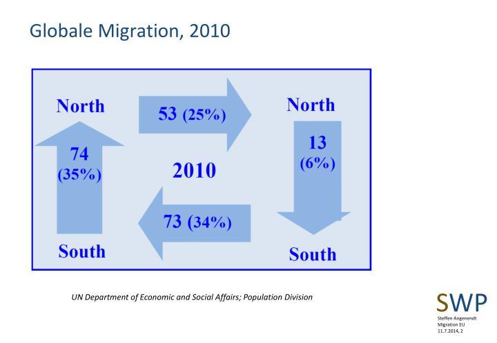 Globale Migration, 2010