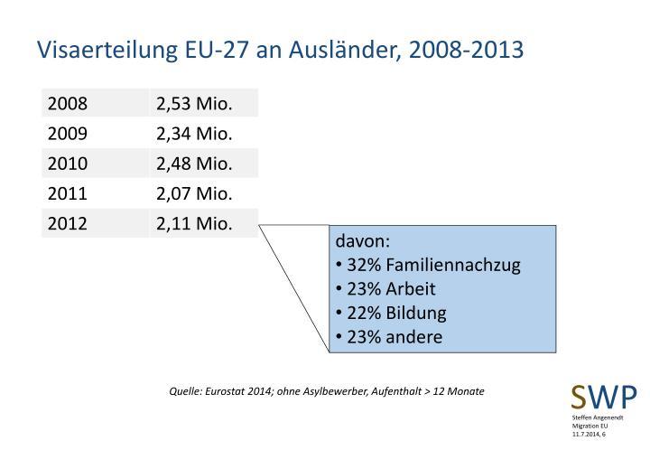 Visaerteilung EU-27 an Ausländer, 2008-2013
