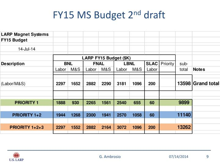 FY15 MS Budget 2