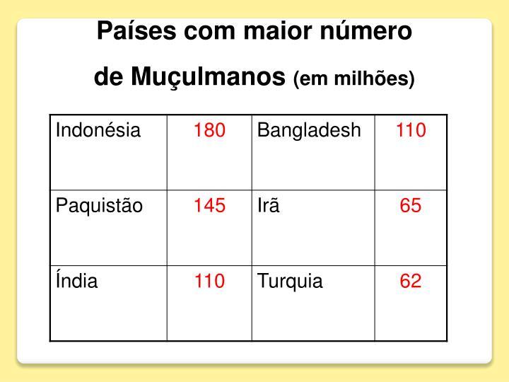 Países com maior número