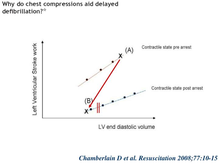 Chamberlain D et al. Resuscitation 2008;77:10-15