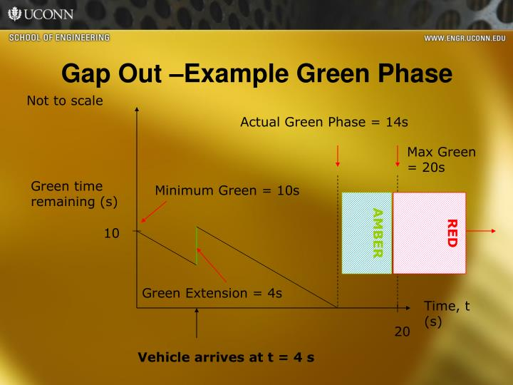 Gap Out –Example Green Phase