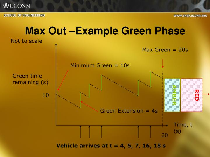 Max Out –Example Green Phase