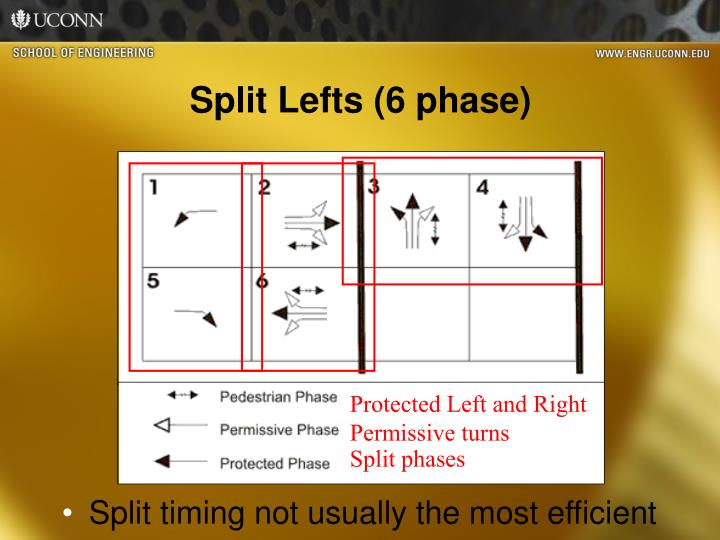 Split Lefts (6 phase)