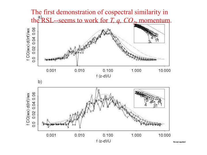 The first demonstration of cospectral similarity in