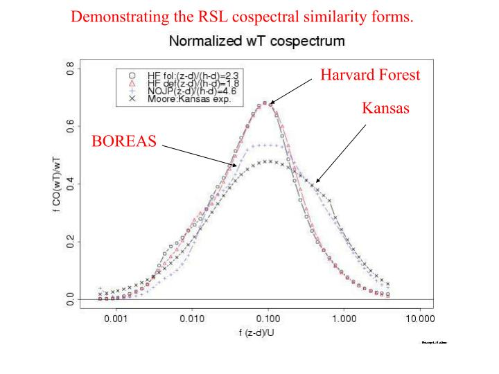 Demonstrating the RSL cospectral similarity forms.