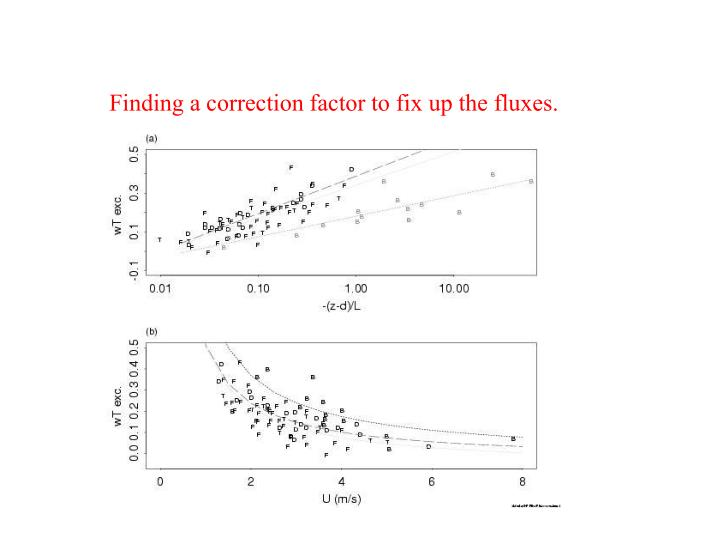 Finding a correction factor to fix up the fluxes.
